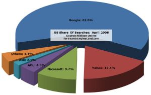 Google search market share